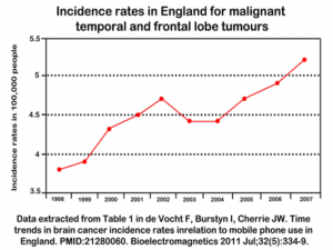 incident rates for tumours over 10 year period